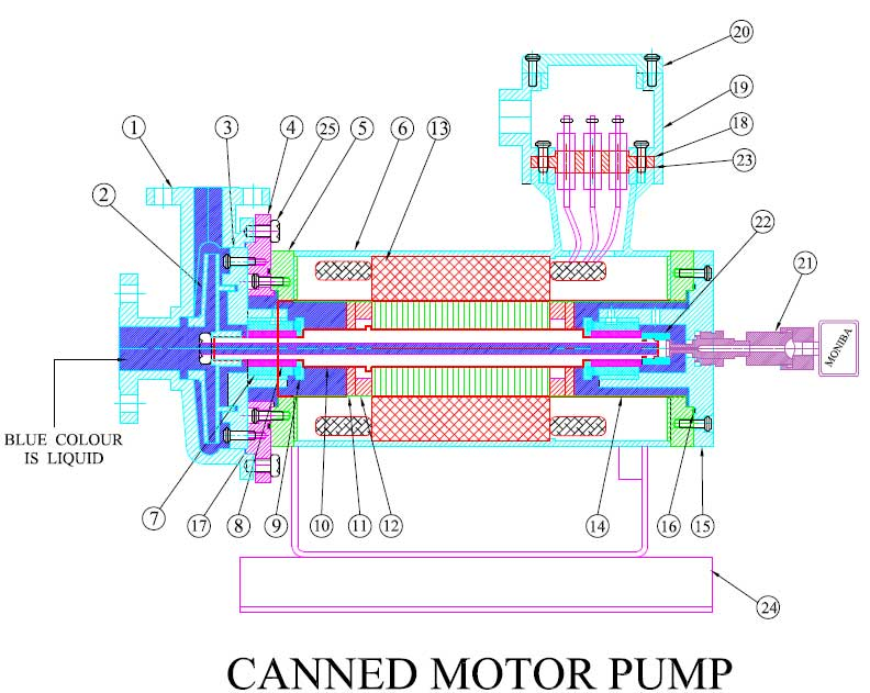 Sealless Canned Motor Pump Manufacturers and Suppliers